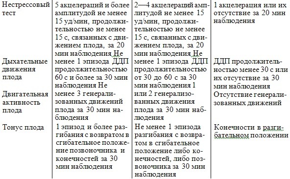 Нестрессовый тест реактивный - ee39
